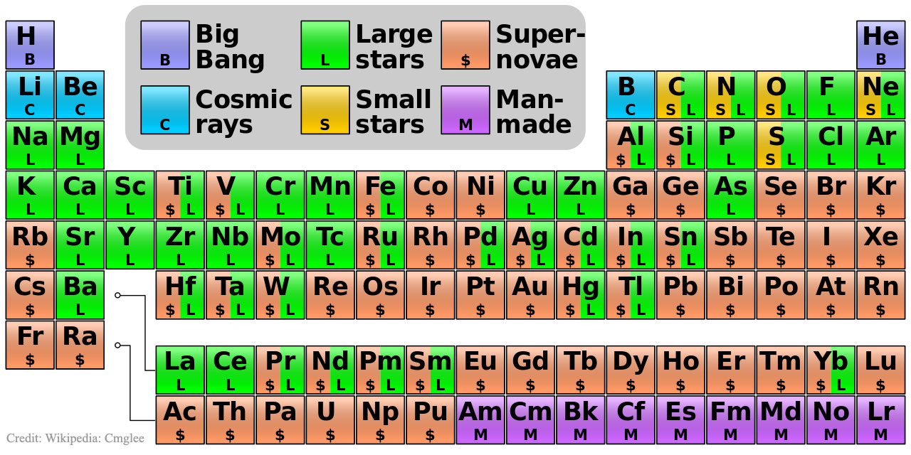 Periodic table with roman numerals images periodic table images the lettini site where elements came from gamestrikefo images gamestrikefo Gallery